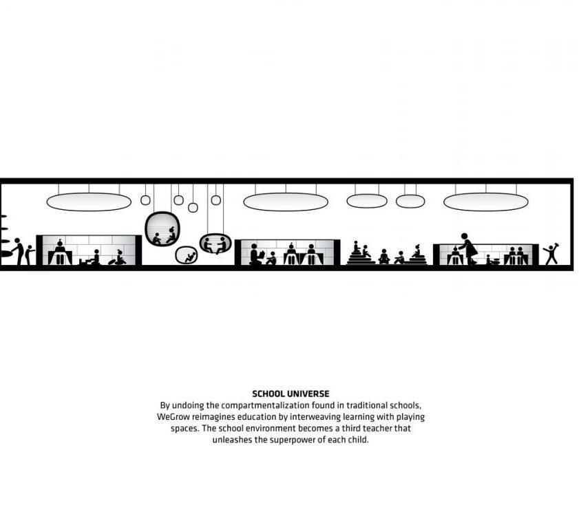 El aprendizaje interactivo en WeGrow 11