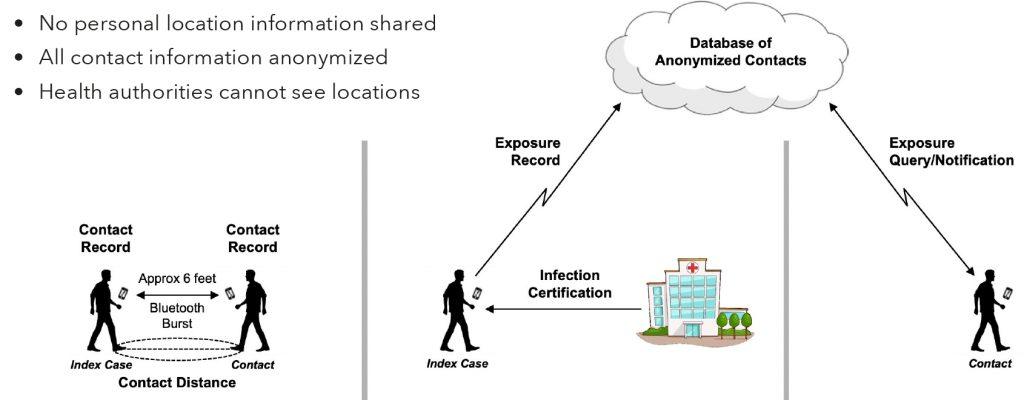 Señales emitidas por Blotooth de tu celular para identificar posibles contactos con Covid-19 2