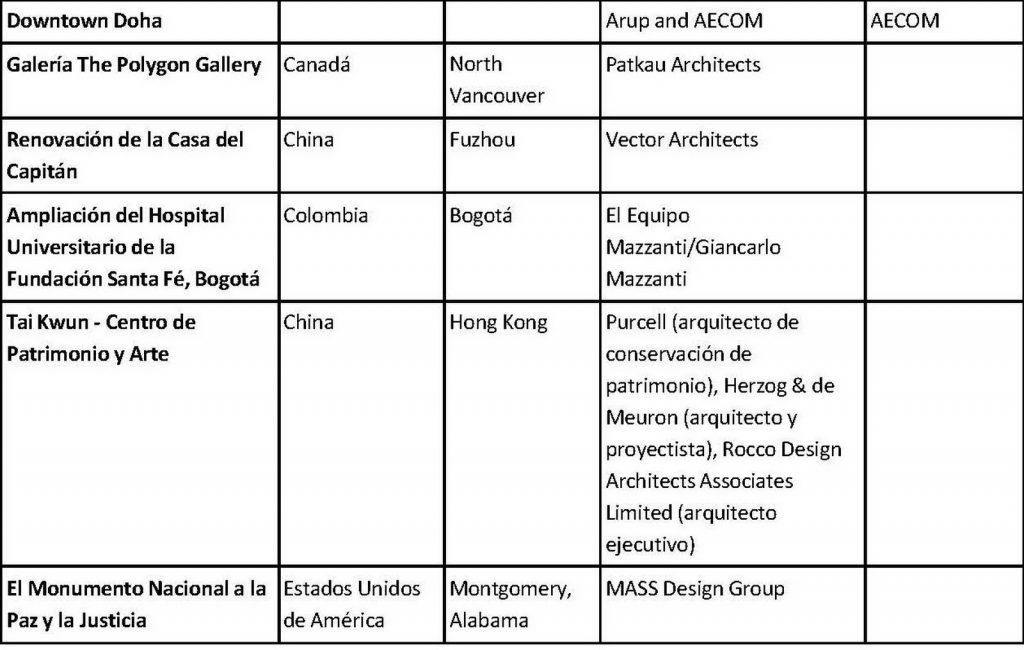Premios internacionales RIBA 18