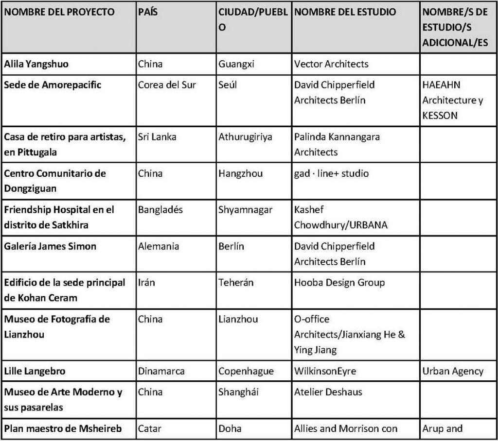 Premios internacionales RIBA 17